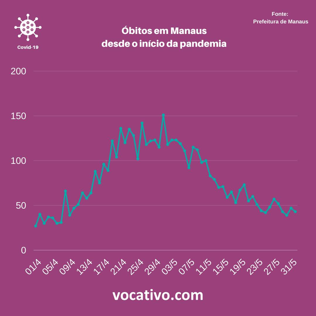 Prefeitura de Manaus registra 43 óbitos nesta segunda (01) 1