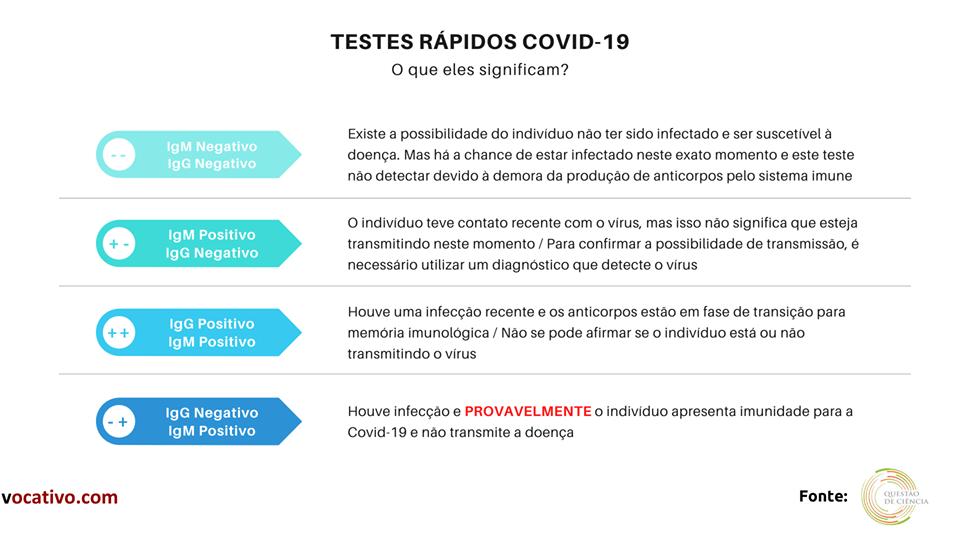 Testagem de profissionais de educação do Amazonas contém erro perigoso 1