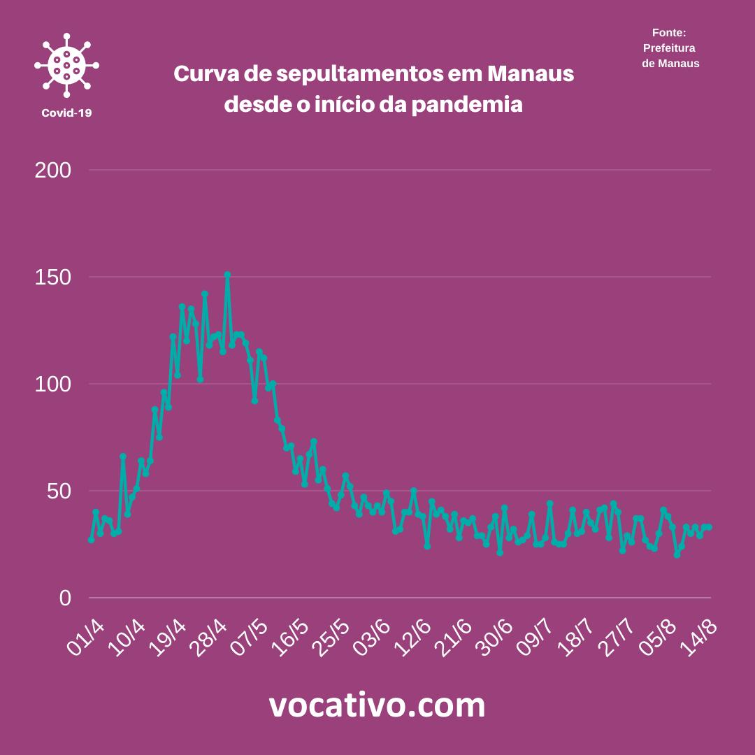 Entenda a situação atual da pandemia de Covid-19 no Amazonas 1
