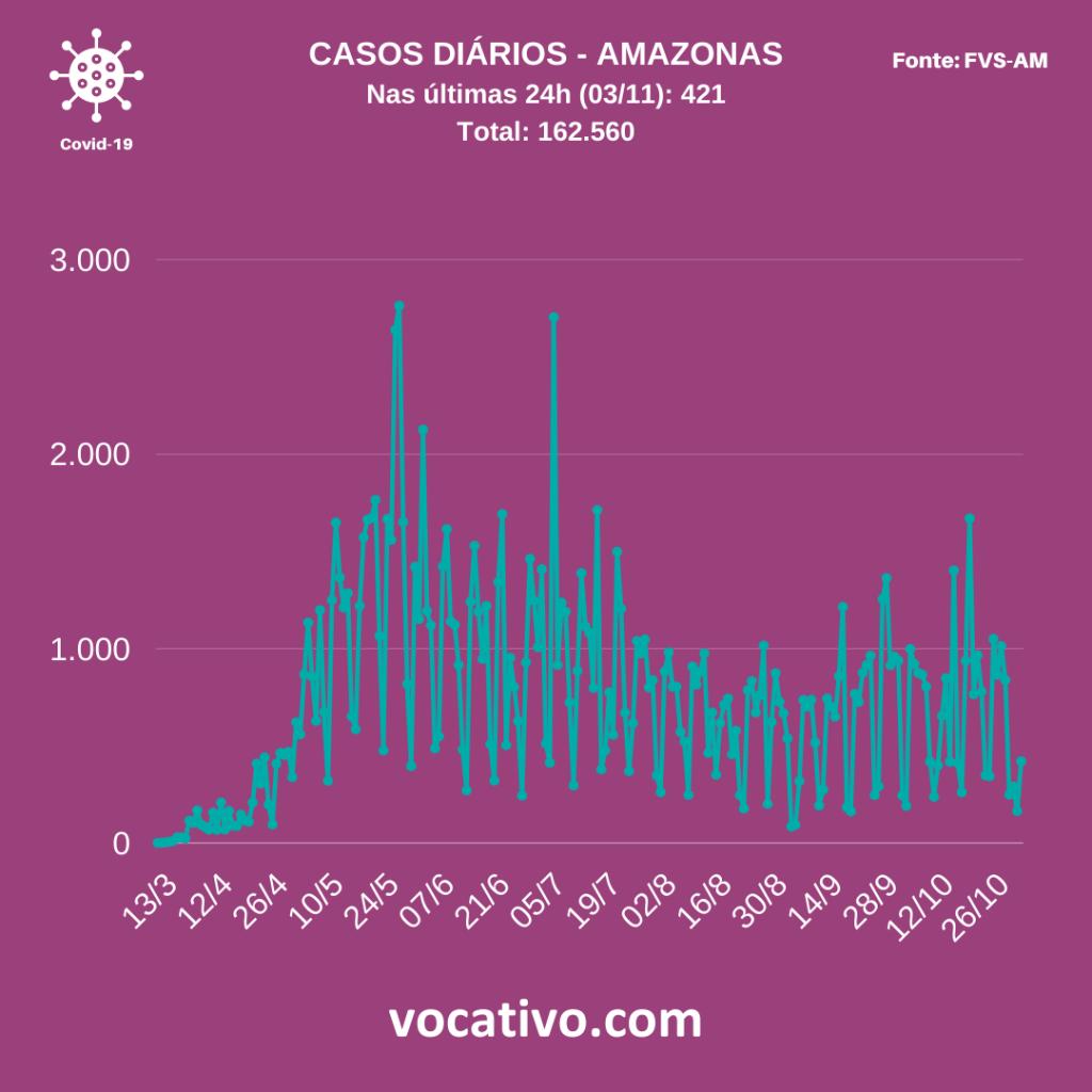 Com lotação de UTI'S em 77%, Amazonas registra 131 casos de Covid-19 1
