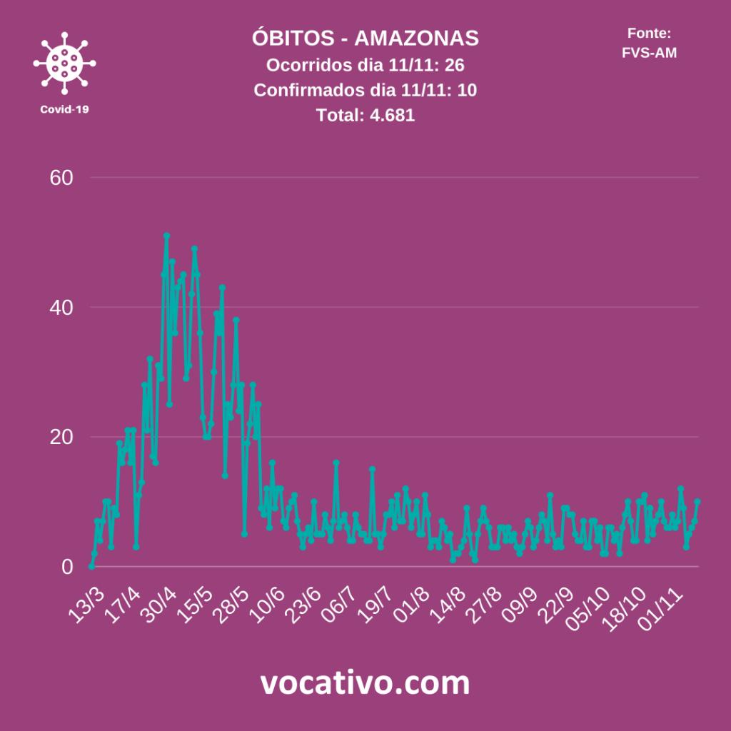 Amazonas registra 740 casos de covid-19 nesta sexta-feira (21/11) 2