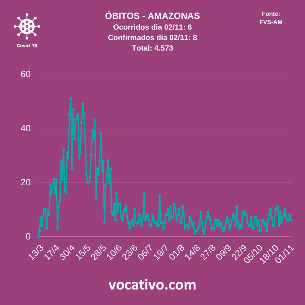 Com lotação de UTI'S em 77%, Amazonas registra 131 casos de Covid-19 3