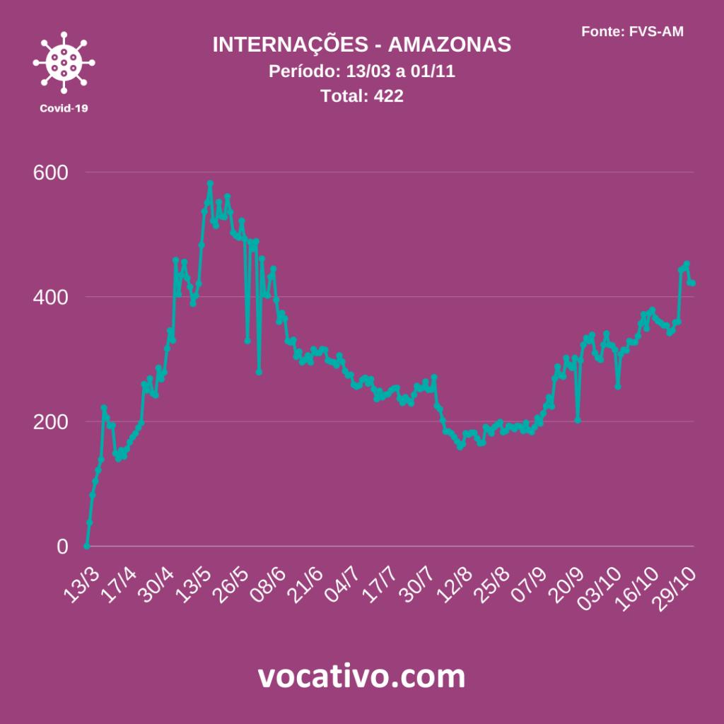 Amazonas registra 740 casos de covid-19 nesta sexta-feira (21/11) 4