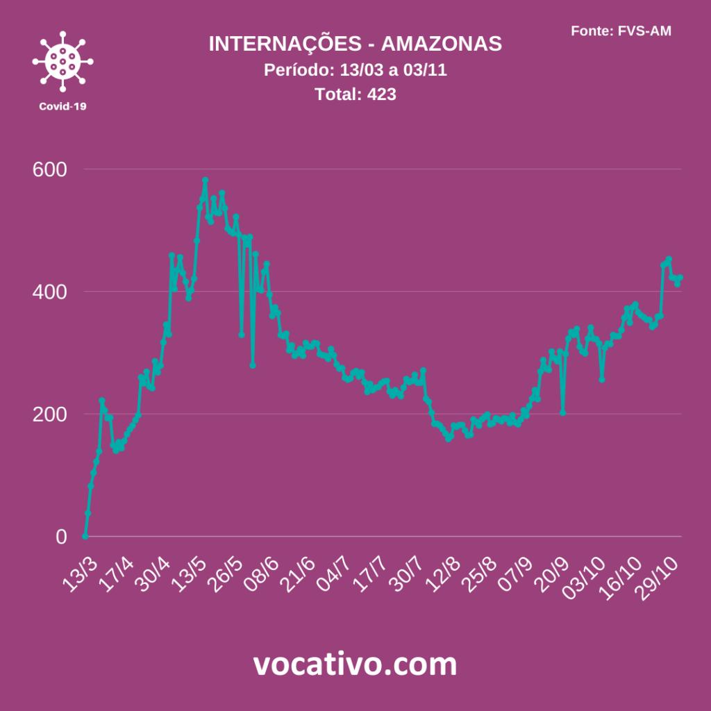 Com lotação de UTI'S em 77%, Amazonas registra 131 casos de Covid-19 4